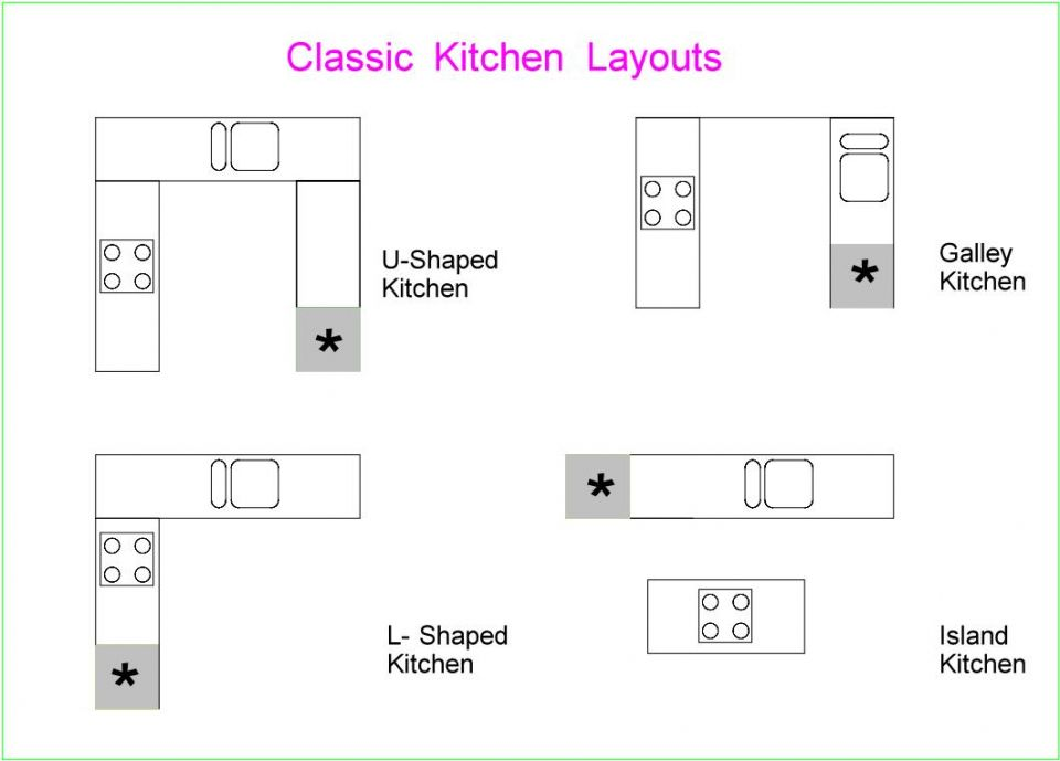 Kitchen Design Layout Within Online Kd Max 3d Kitchen Design Software Cabinet Makers Kitchen